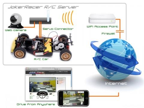 joker_racer_rc_car_server